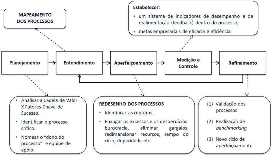 aperfeicoamento-de-processos