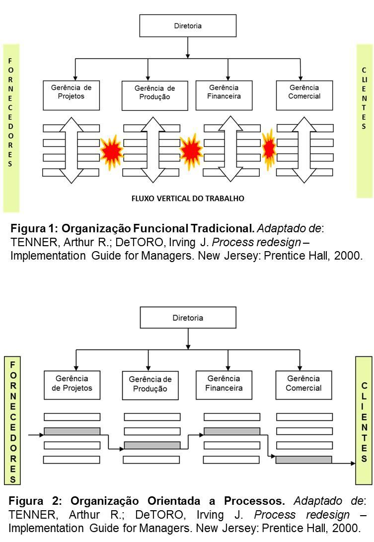 figuras-blog-sem_2010_12_19-orientacao-a-processos