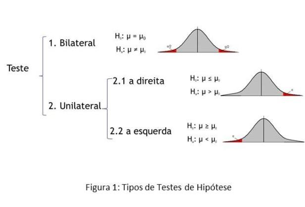 testes-de-hipotestes-figura-1