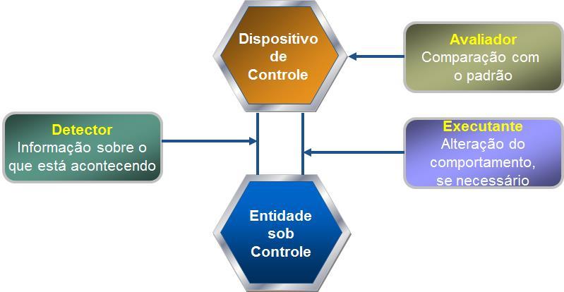 componentes-de-um-sistema-de-controle-gerencial