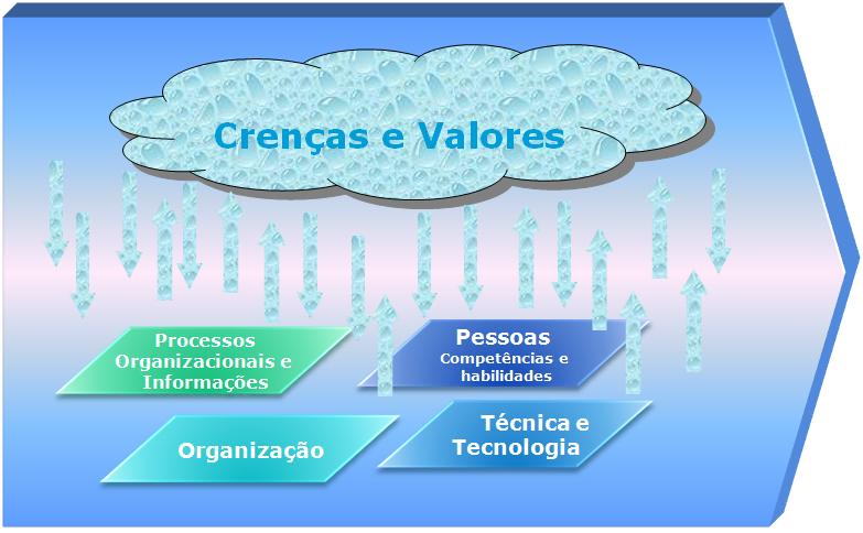 Cultura Organizacional Brasileira e Motivação