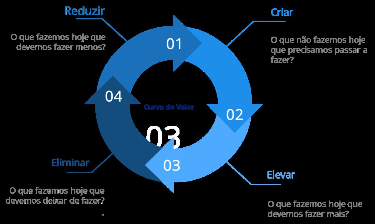 O Modelo das Quatro Ações