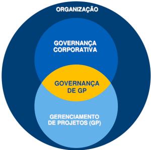 Governança de Projetos