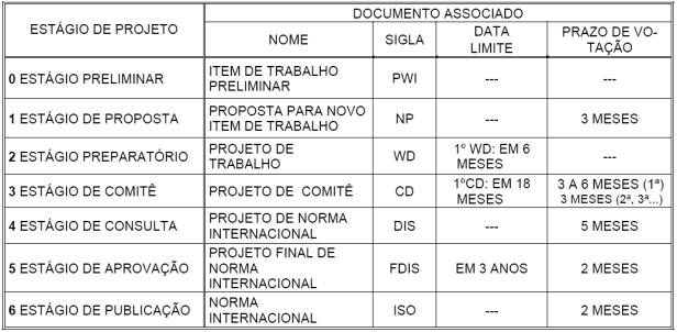 Norma ISO 21500 B
