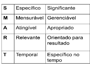 Objetivos SMART Figura 1