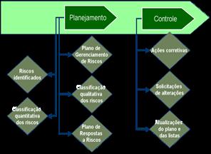 Riscos Empresariais e o Gerenciamento de Projetos 3