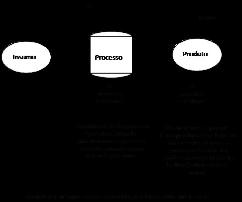 Separar o processo do produto figura