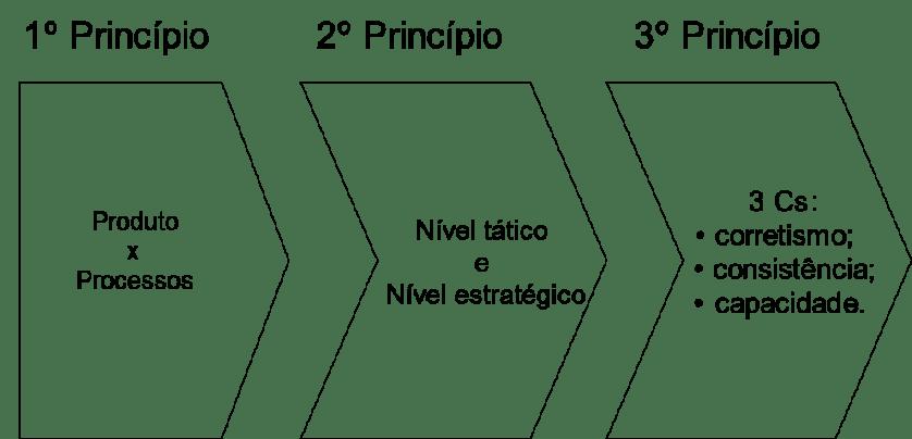 Princípios de Gestão de Processos