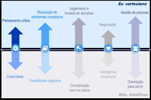 10 competências do profissional do futuro